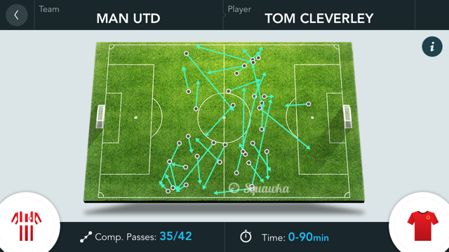 cleverley passing v olympiacos