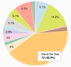 Pie chart showing De Gea as top Premier League goalkeeper