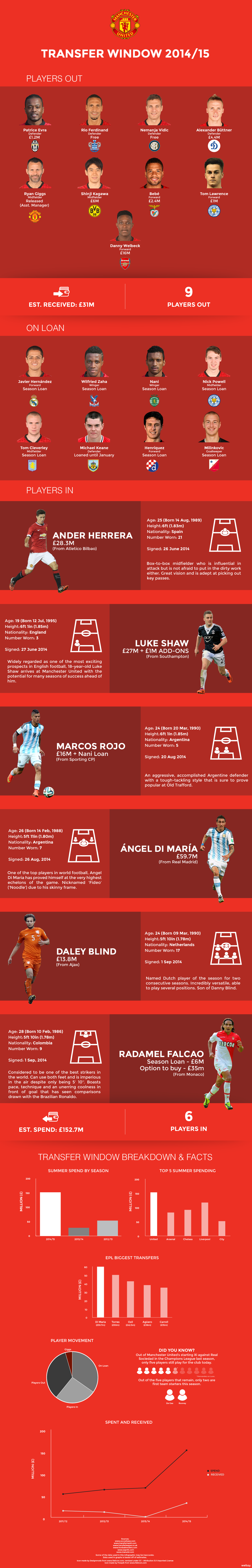man utd transfer window infographic