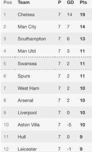 premier league table 05-10-14